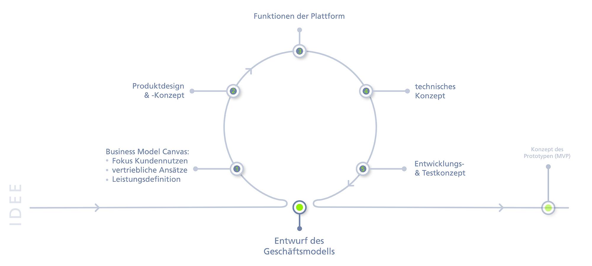 Beratung für Geschäftsmodellinnovation Konzepte