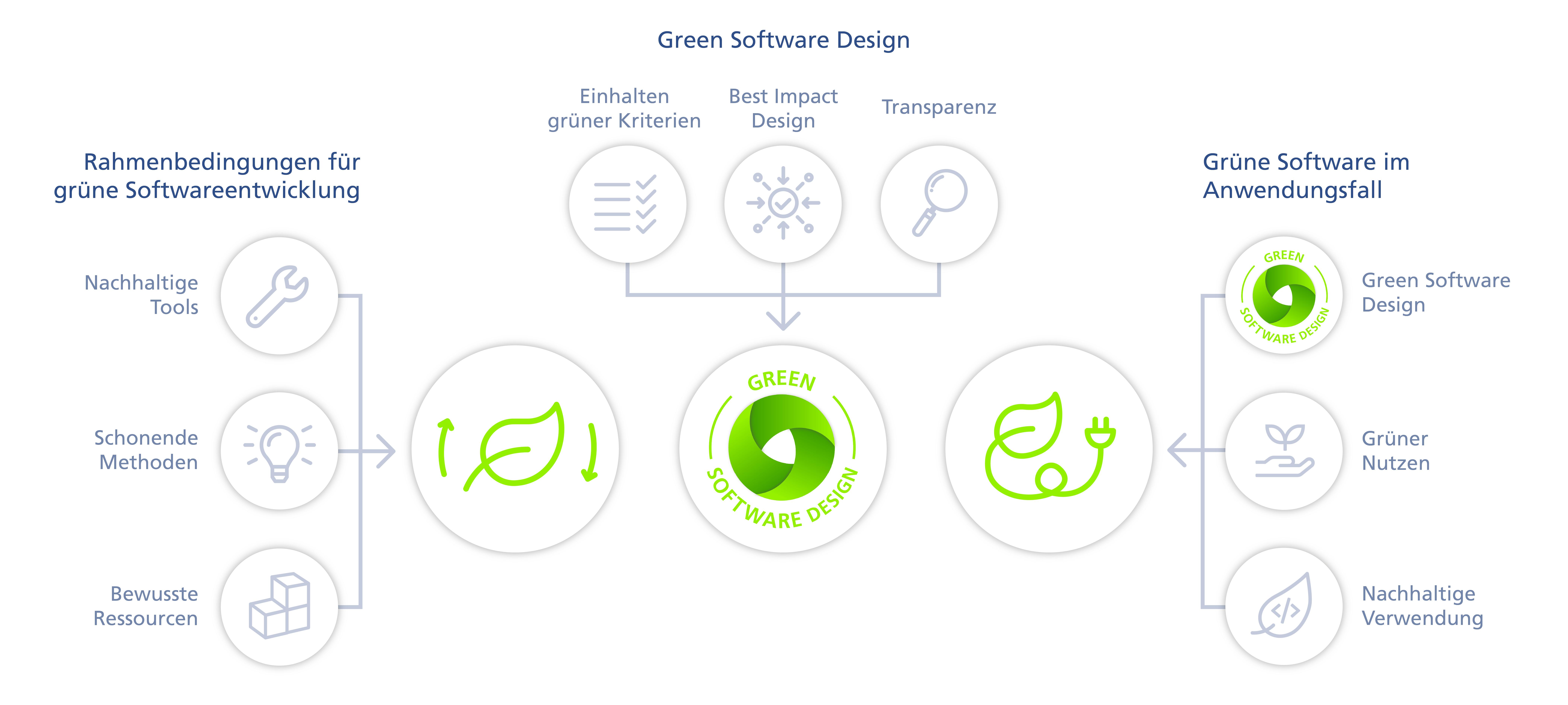 Green IT Softwareentwicklung