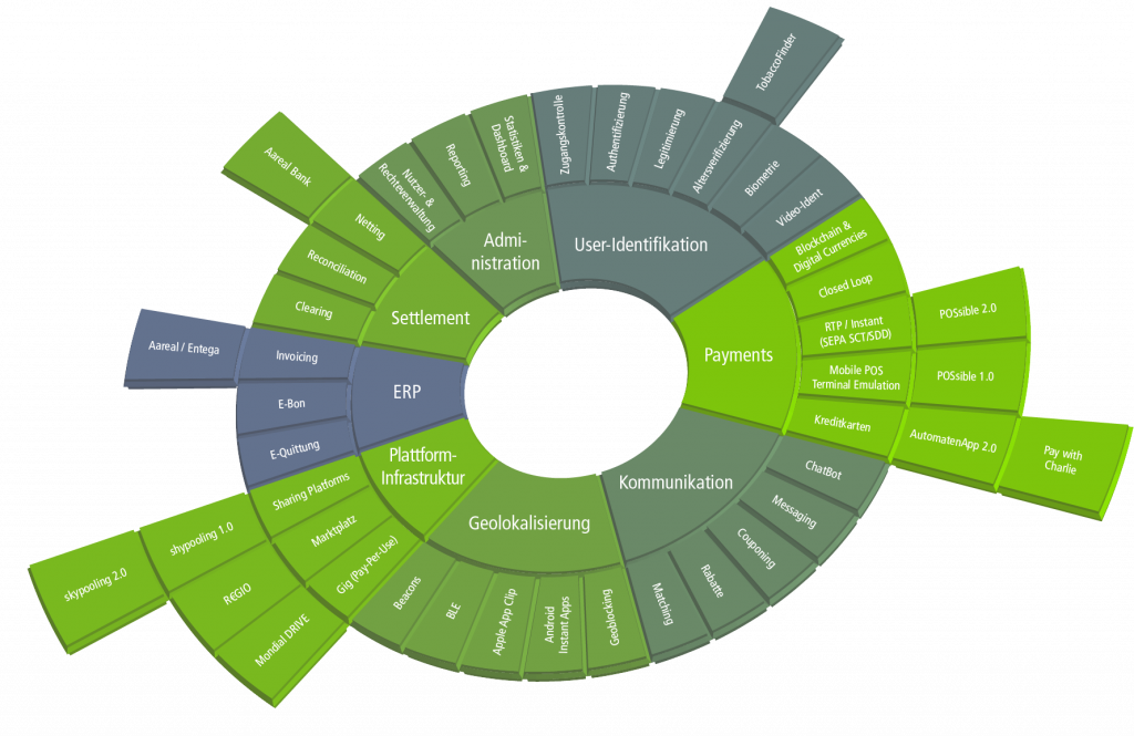 Zahlungssoftware & Platform Payment System